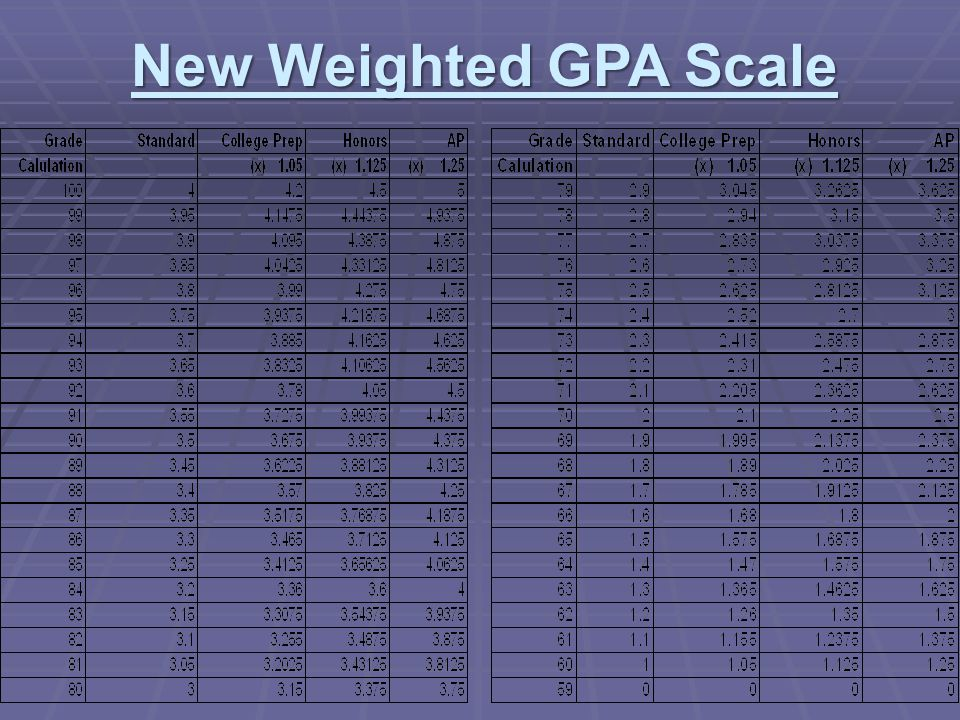 GPA and Class Rank Presentation - ppt video online download