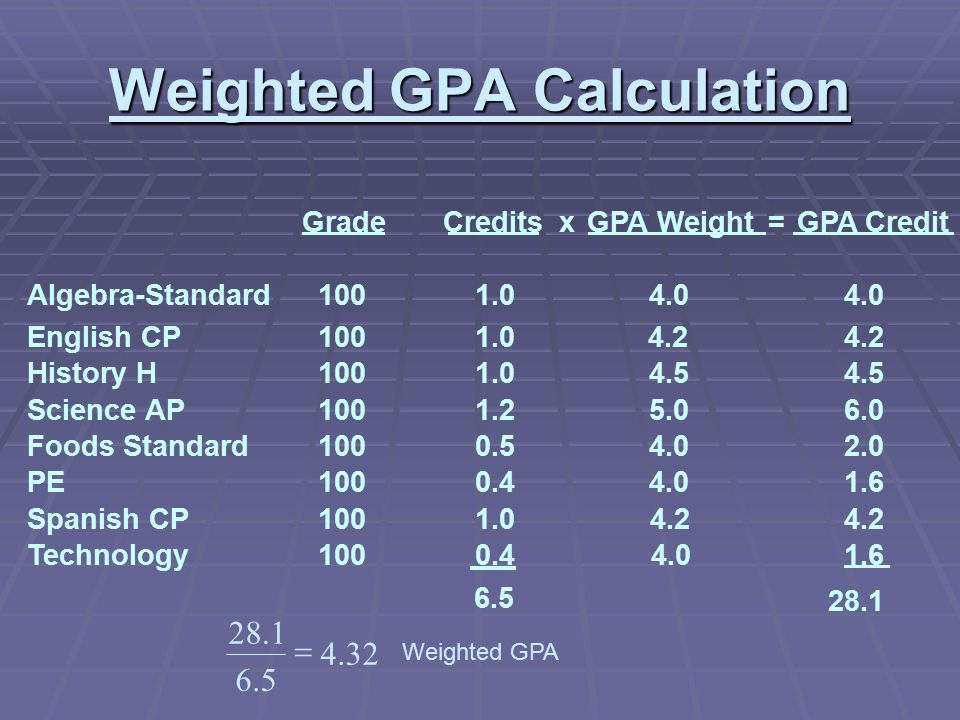 Gpa And Class Rank Presentation Ppt Video Online Download