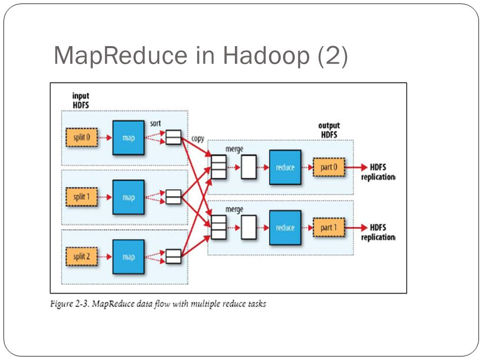 MapReduce in Hadoop (2)