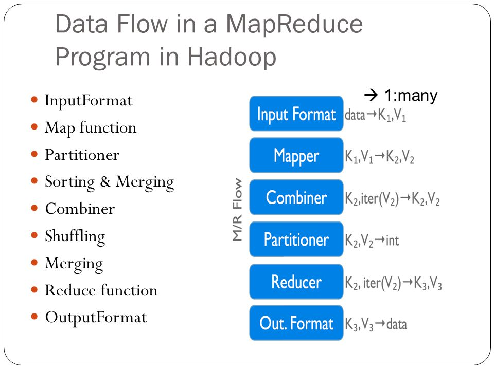 Data Flow in a MapReduce Program in Hadoop