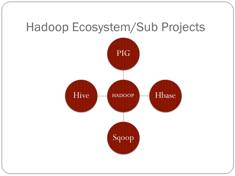 Hadoop Ecosystem/Sub Projects