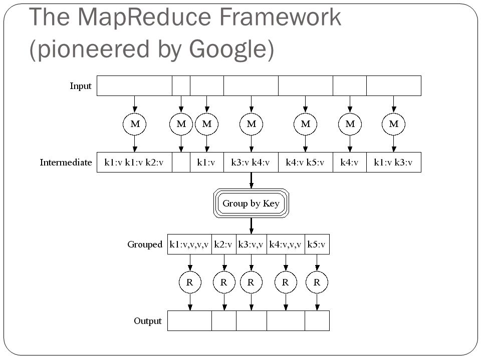 The MapReduce Framework (pioneered by Google)