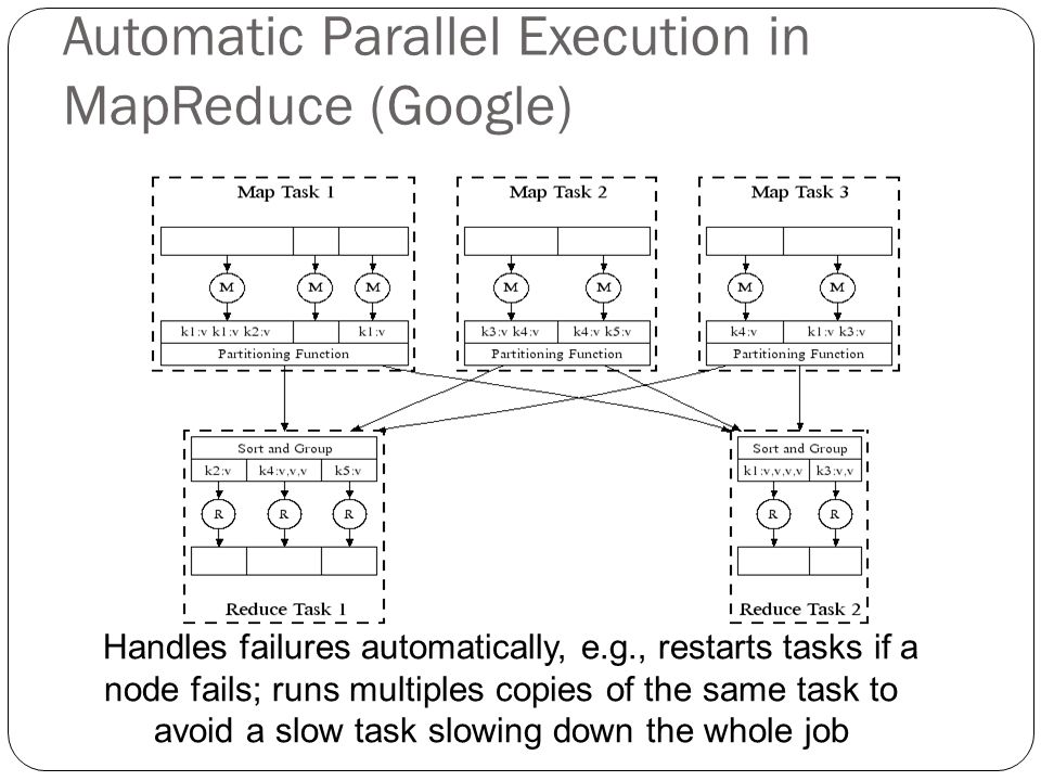 Automatic Parallel Execution in MapReduce (Google)