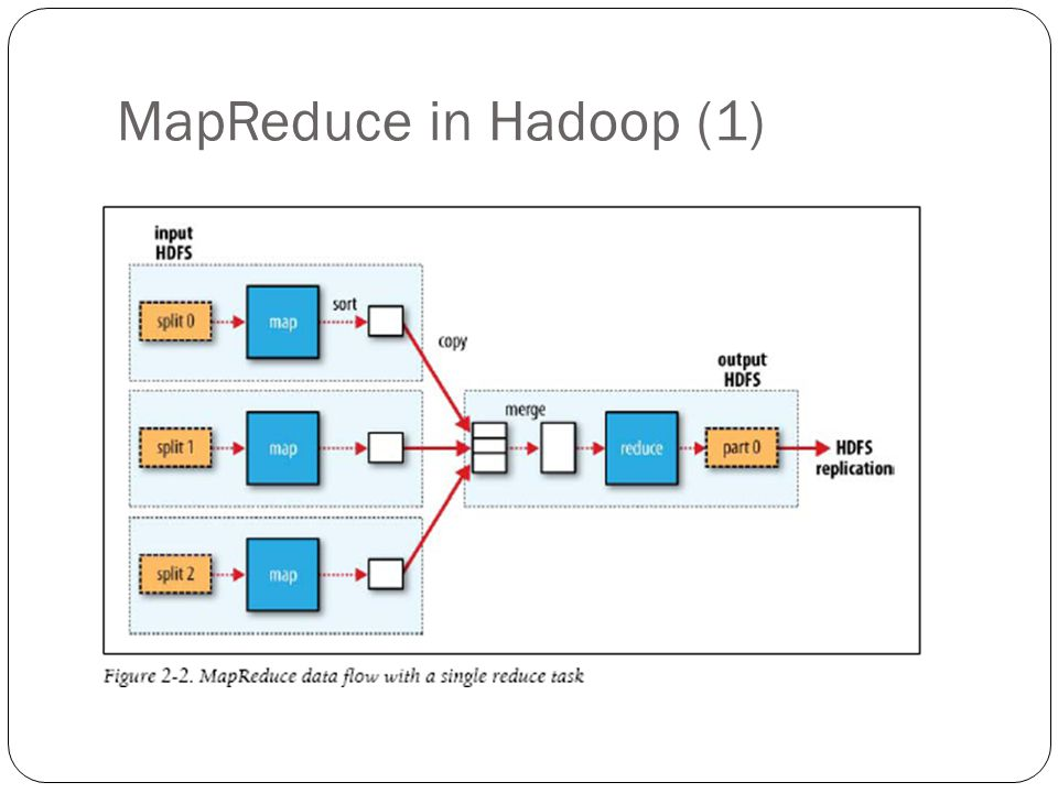 MapReduce in Hadoop (1)