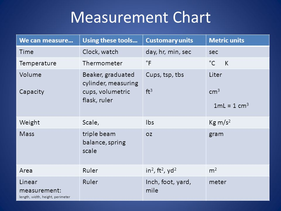 Measurement How Will You Measure Up Ppt Video Online Download