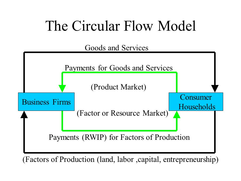 The simple circular flow model ppt video online download the circular flow model ccuart Images