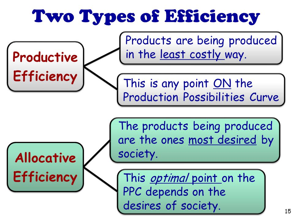 Two Types of Efficiency