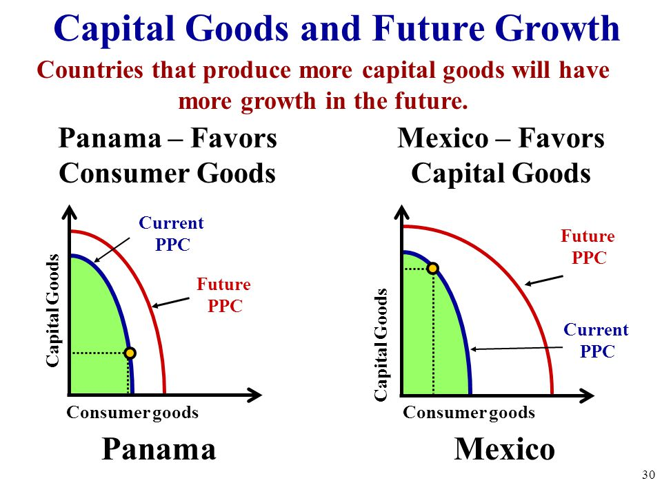 Capital Goods and Future Growth
