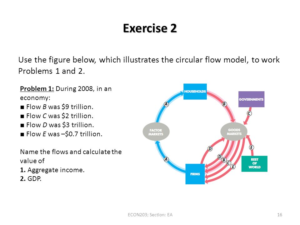 Exercise 2 Use the figure below, which illustrates the circular flow model, to work Problems 1 and 2.