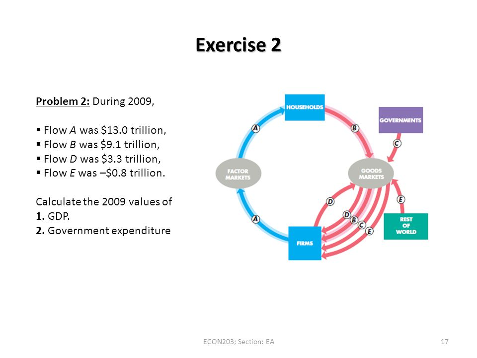 Exercise 2 Problem 2: During 2009, Flow A was $13.0 trillion,