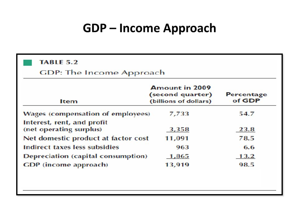 GDP – Income Approach