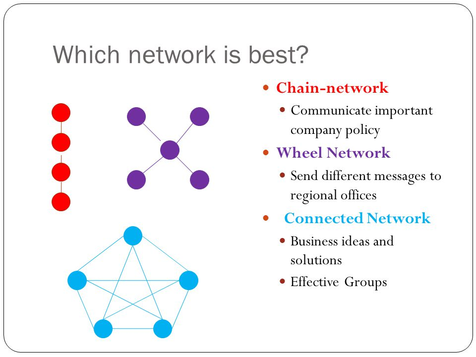 Which network is best Chain-network Wheel Network Connected Network