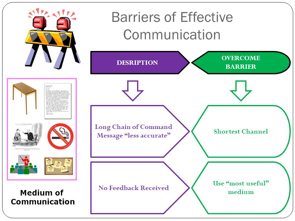 Barriers of Effective Communication