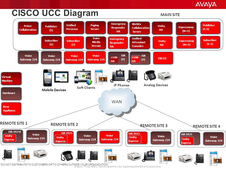 How to win against Cisco UCM with Avaya Aura - ppt video