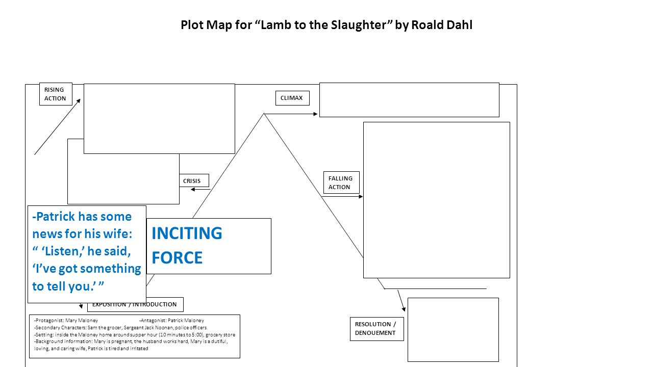 what is the setting of lamb to the slaughter