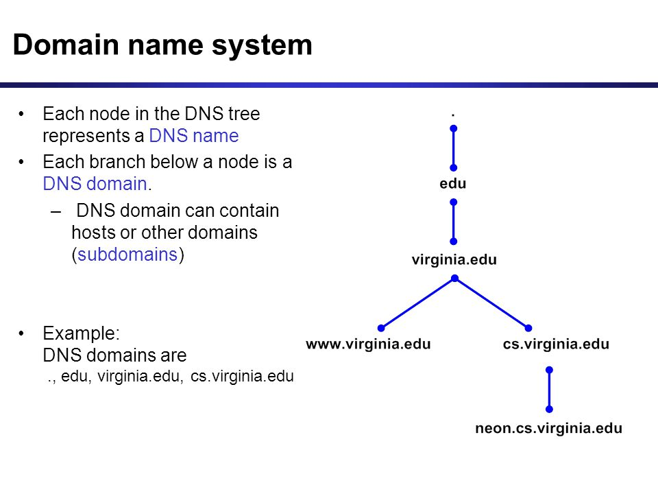 Dns Domain Name System Ppt Download
