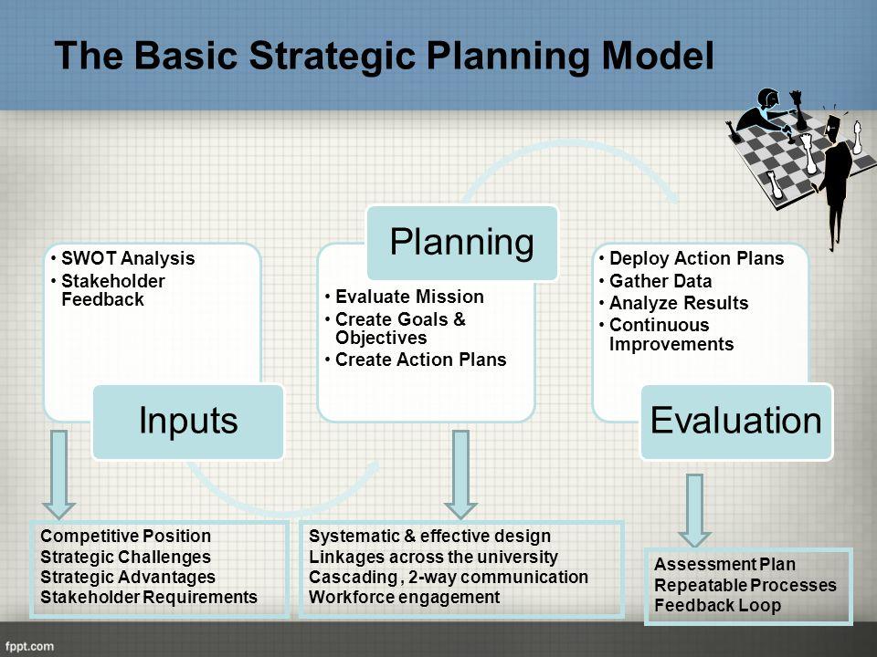 Benefits of Strategic Planning - ppt download