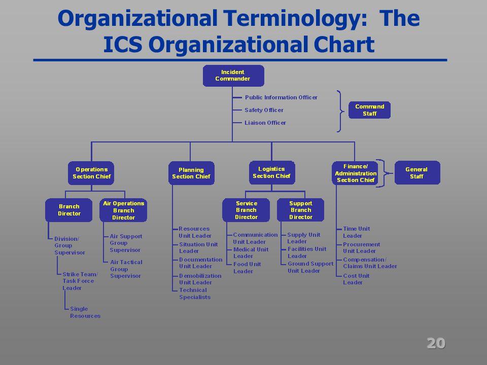 20 Organizational Terminology The Ics Chart