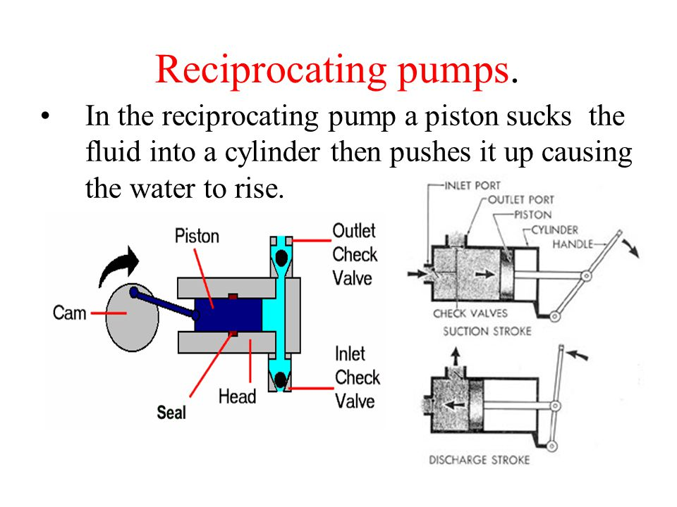 water pumps ppt video online download rh slideplayer com Reciprocating Piston Pump Centrifugal Pump