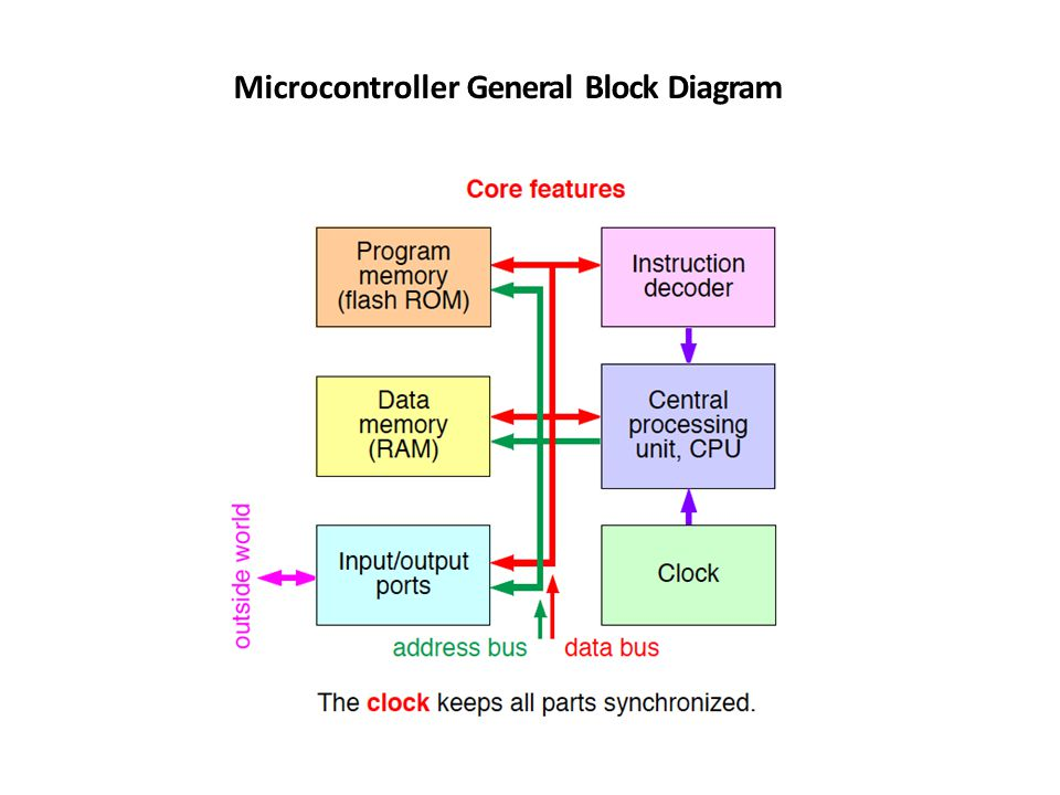Microprocessor Block Diagram Ppt Video Online Download. Microprocessor Block Diagram. Wiring. Block Diagram Of 68hc11 Microcontroller Auto Wiring At Eloancard.info