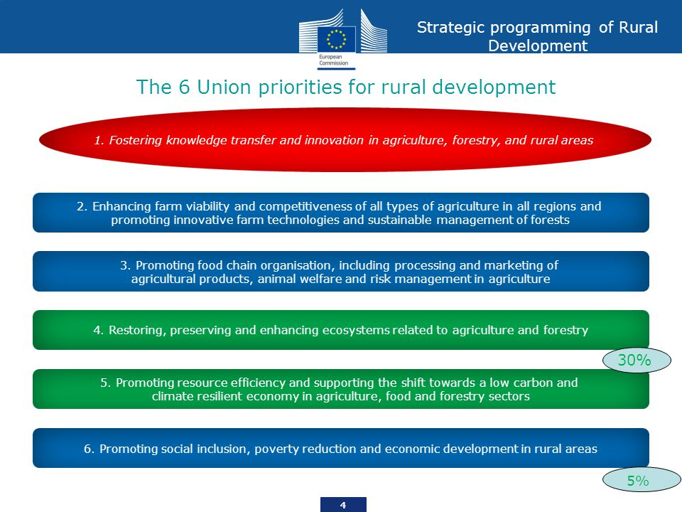 The 6 Union priorities for rural development