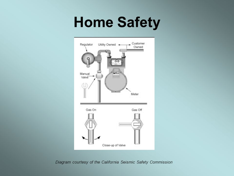 Home Safety Diagram courtesy of the California Seismic Safety Commission