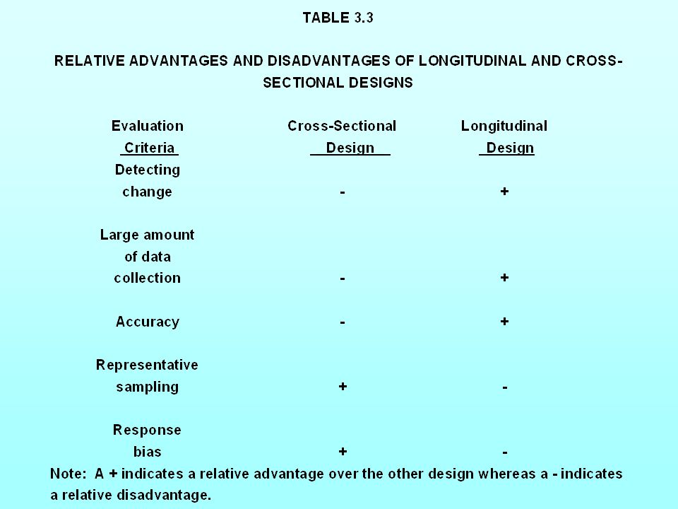 Table 3.3 Relative Advantages and Disadvantages of Longitudinal and Cross-Sectional Designs