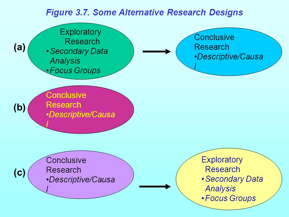 Figure 3.7 Some Alternative Research Designs