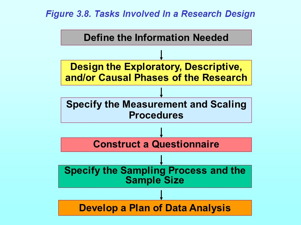 Figure 3.8 Tasks Involved in a Research Design