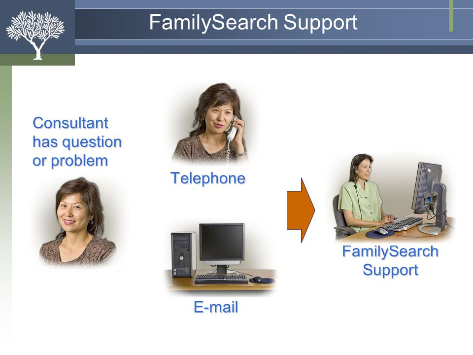 FamilySearch Support Consultant has question or problem Telephone