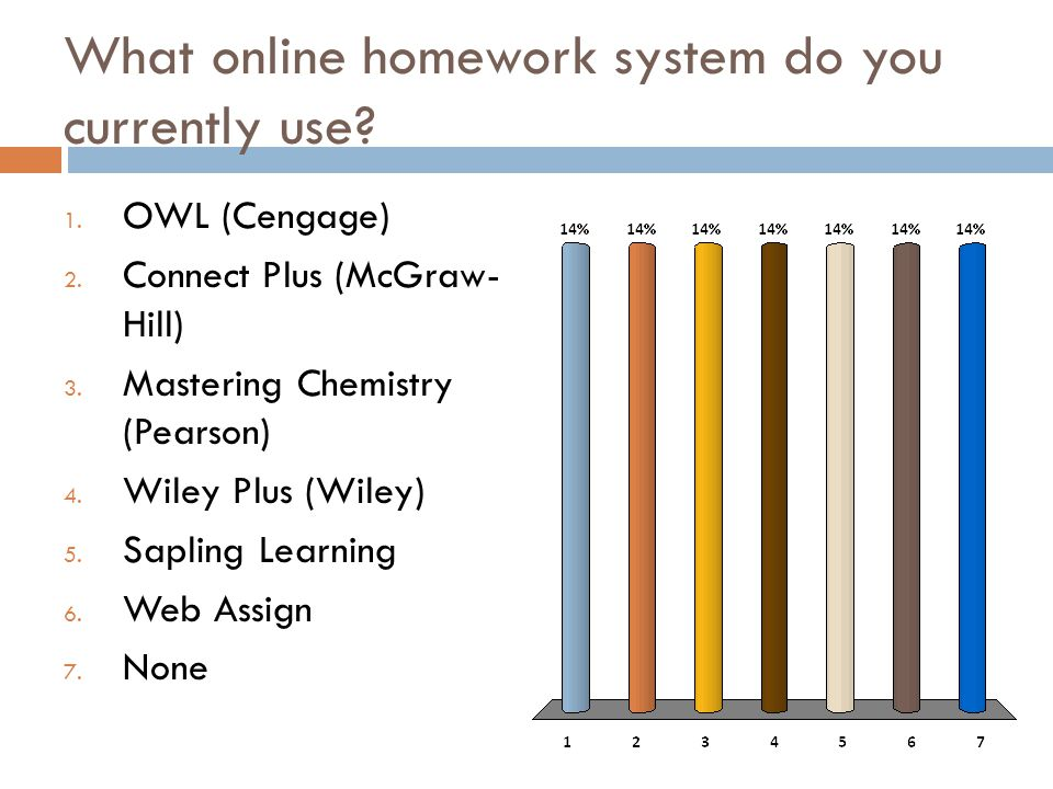 Organic chemistry textbooks and online homework systems ppt video what online homework system do you currently use fandeluxe Images