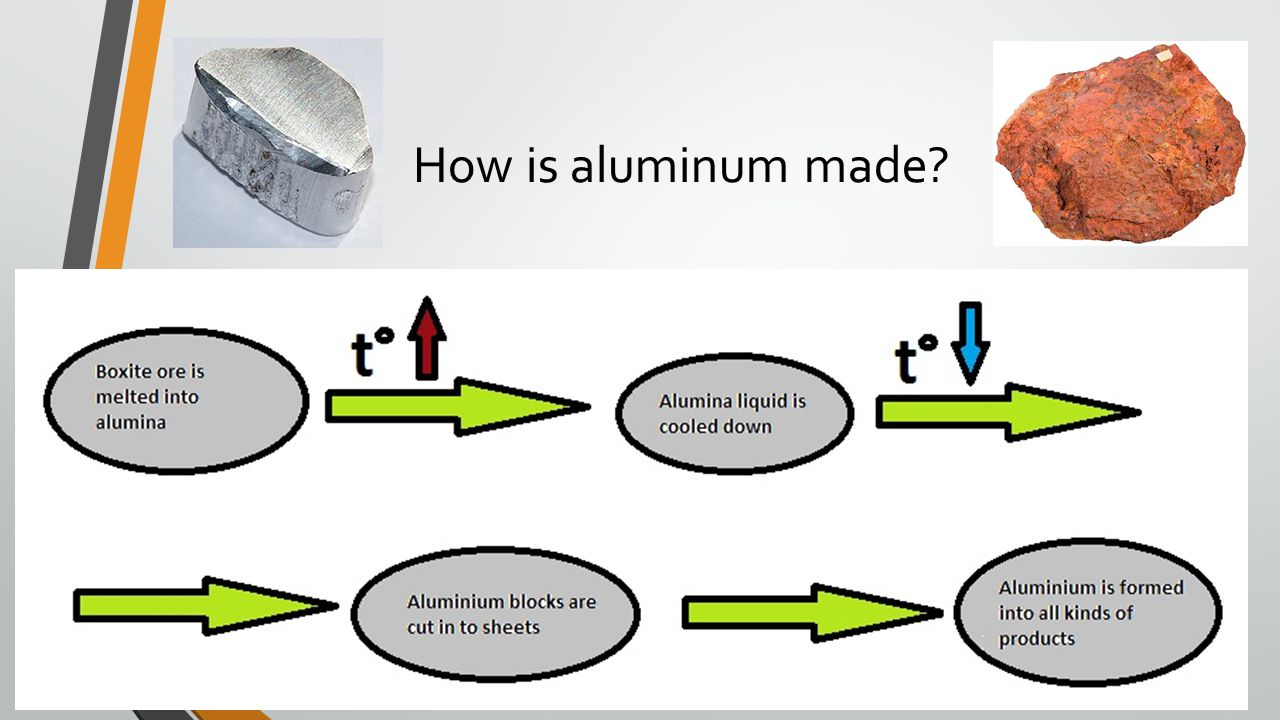 How Aluminum Is Made >> How Is Aluminum Made New Car Reviews And Specs 2019 2020