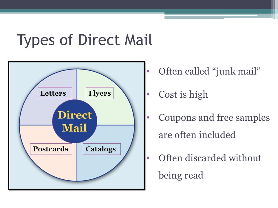 Types of Direct Mail Direct Mail Often called junk mail Cost is high