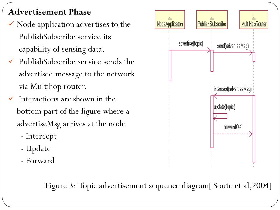 Advertisement Phase Node application advertises to the. PublishSubscribe service its. capability of sensing data.