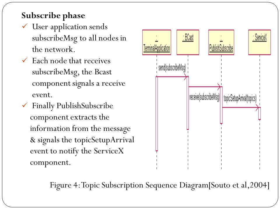 Subscribe phase User application sends. subscribeMsg to all nodes in. the network. Each node that receives.