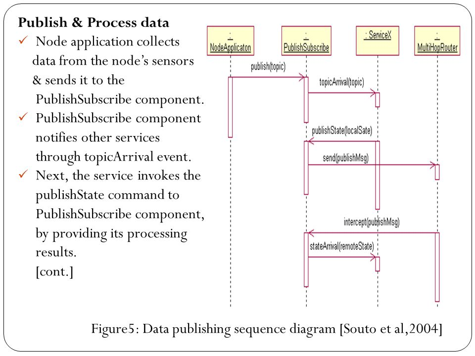 Publish & Process data Node application collects. data from the node's sensors. & sends it to the.