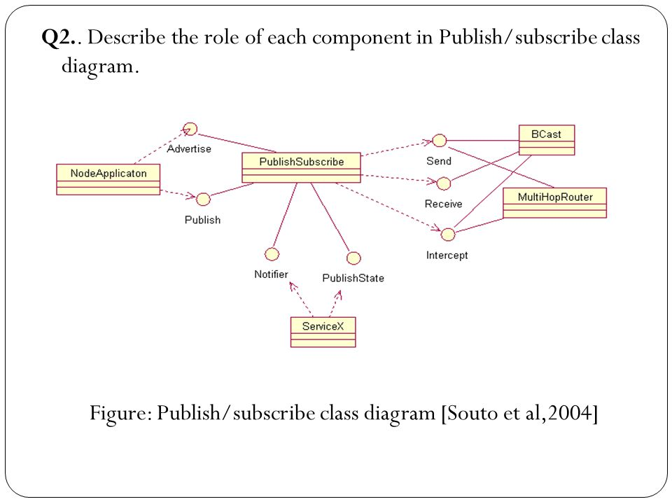 Q2.. Describe the role of each component in Publish/subscribe class diagram.