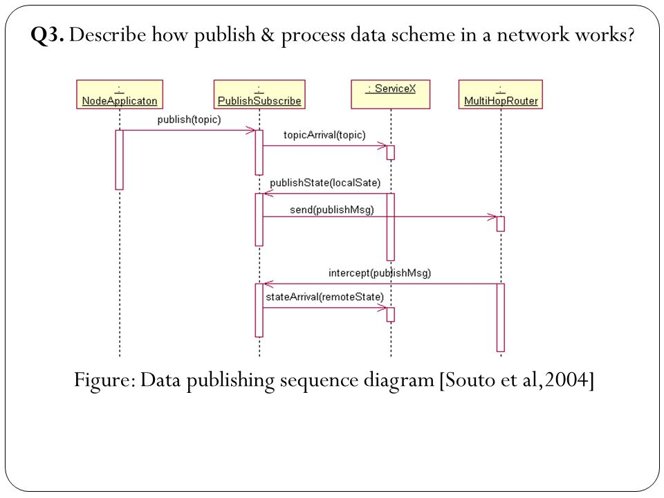 Q3. Describe how publish & process data scheme in a network works