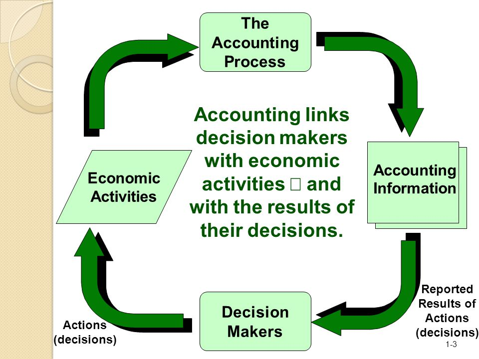 williams financial and managerial accounting online pdf