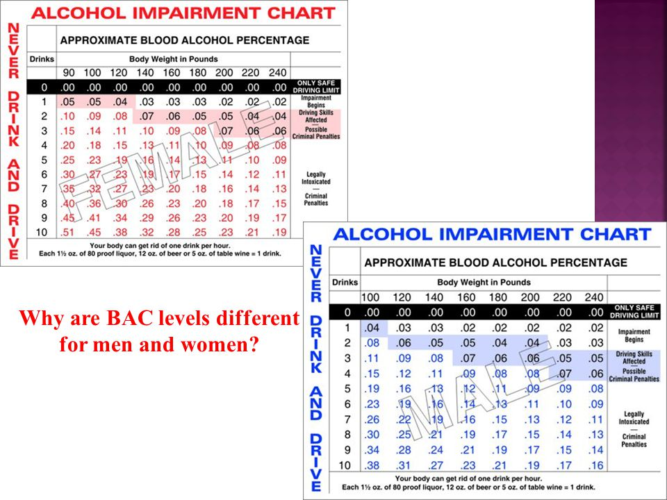 Why are BAC levels different