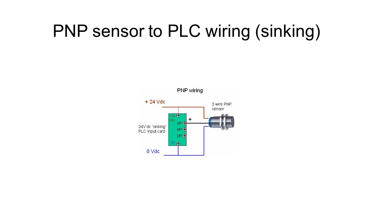 Input Output Wiring Diagram Ppt Video Online Download Schematic Plc 4 Pnp Sensor To Sinking
