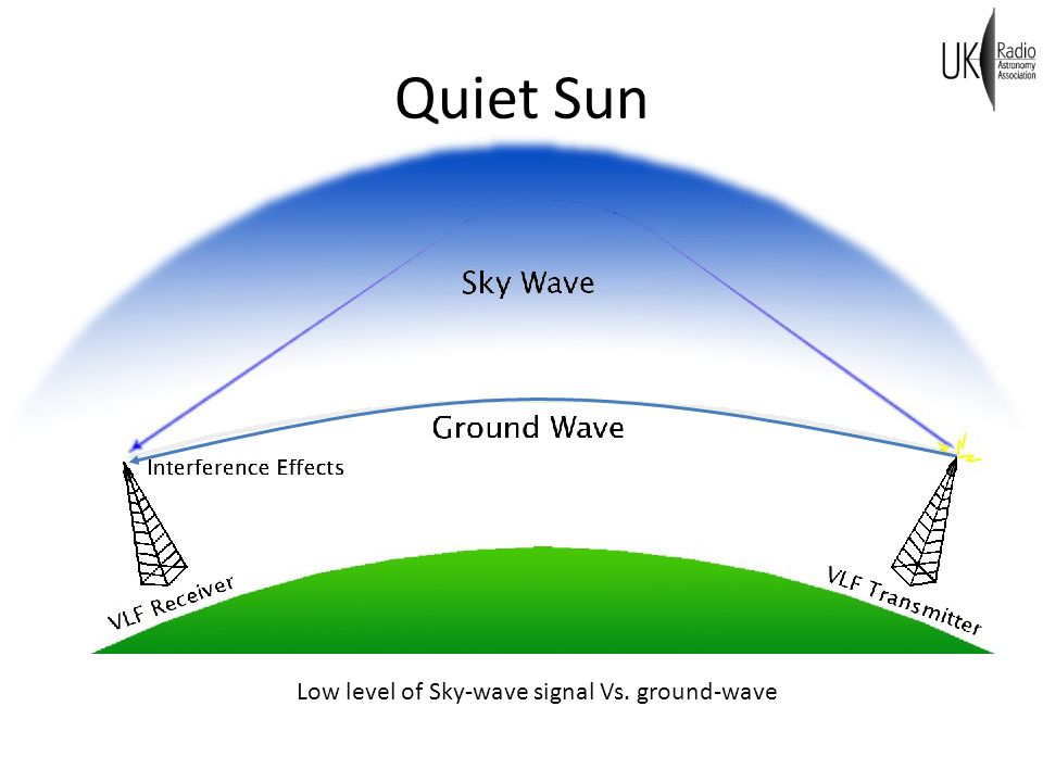 Very Low Frequency Astronomy - ppt download