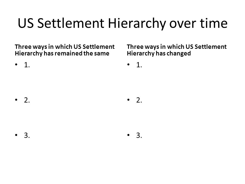US Settlement Hierarchy over time