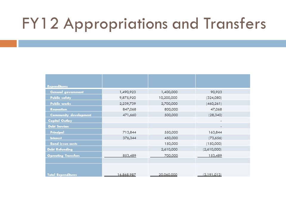 FY12 Appropriations and Transfers