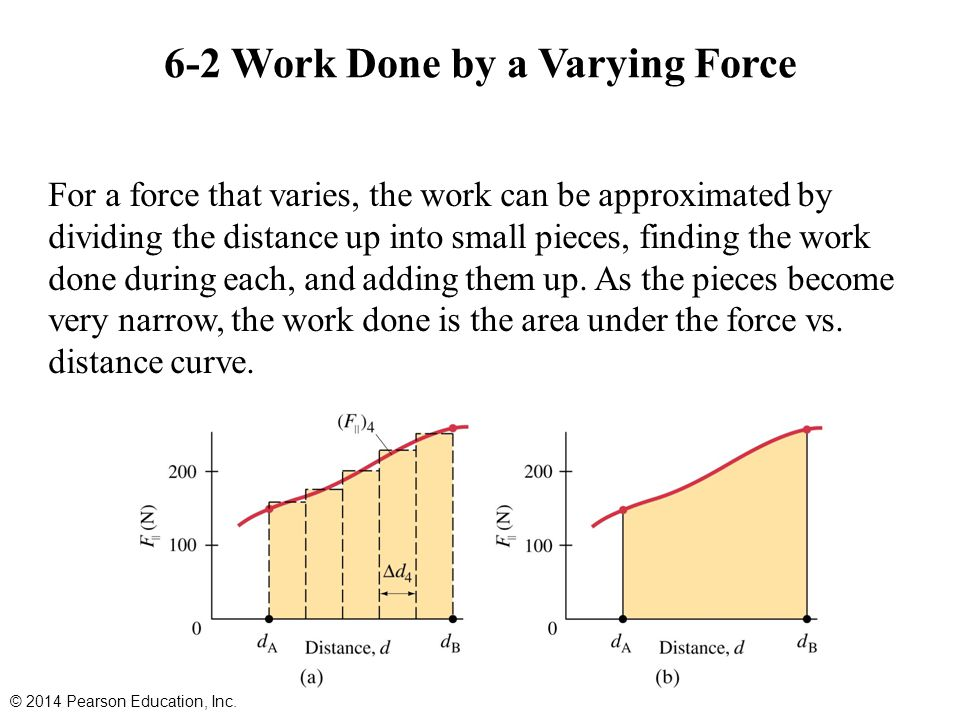 6-2 Work Done by a Varying Force