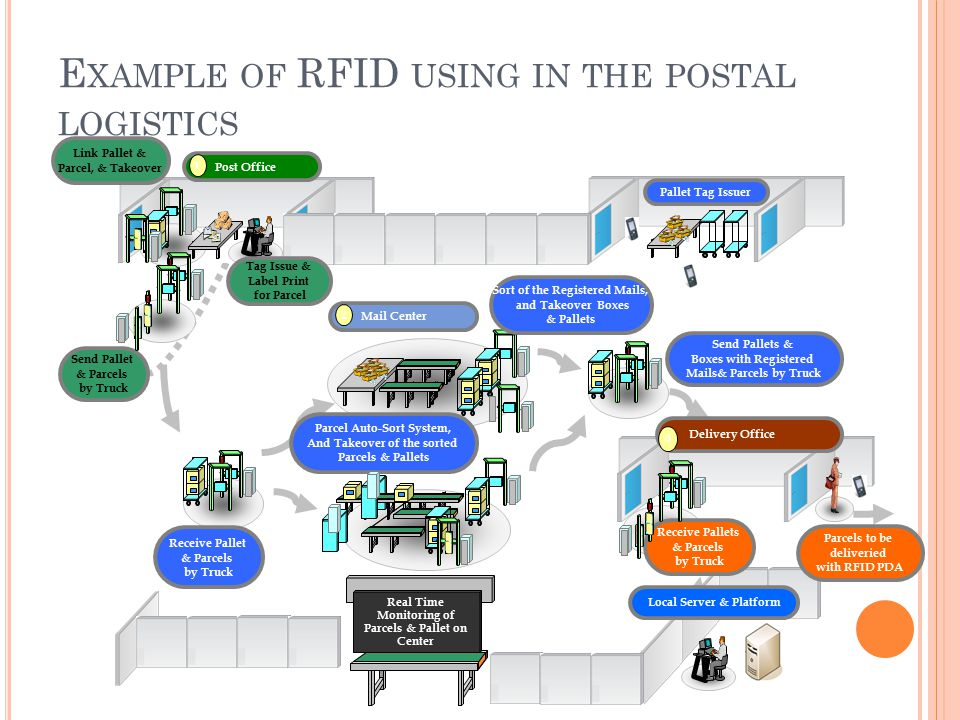 RFID in the postal logistics - ppt download