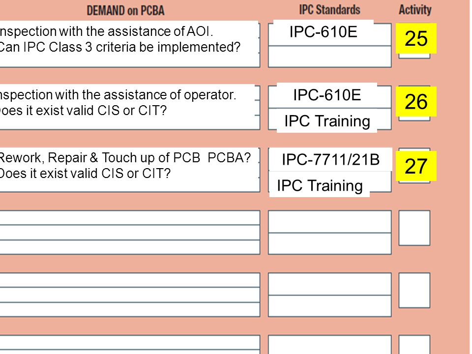 Systematic use of IPC Standards! - ppt video online download