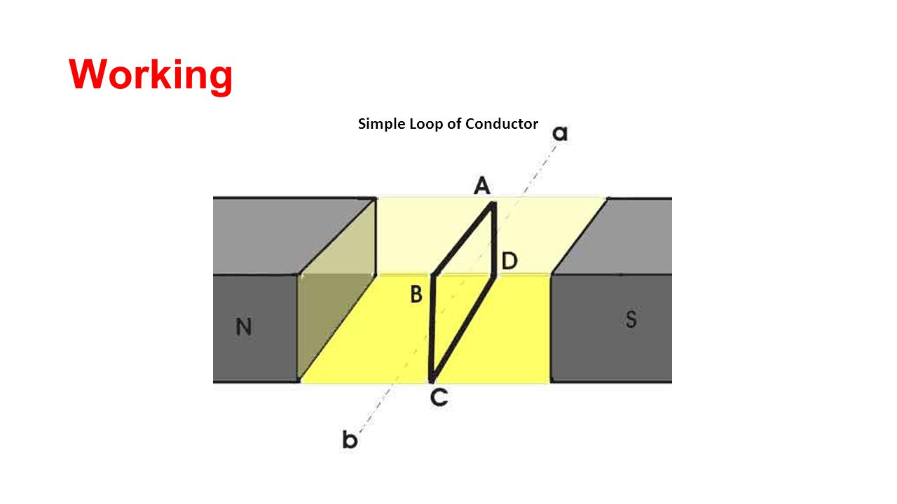 Simple Loop of Conductor