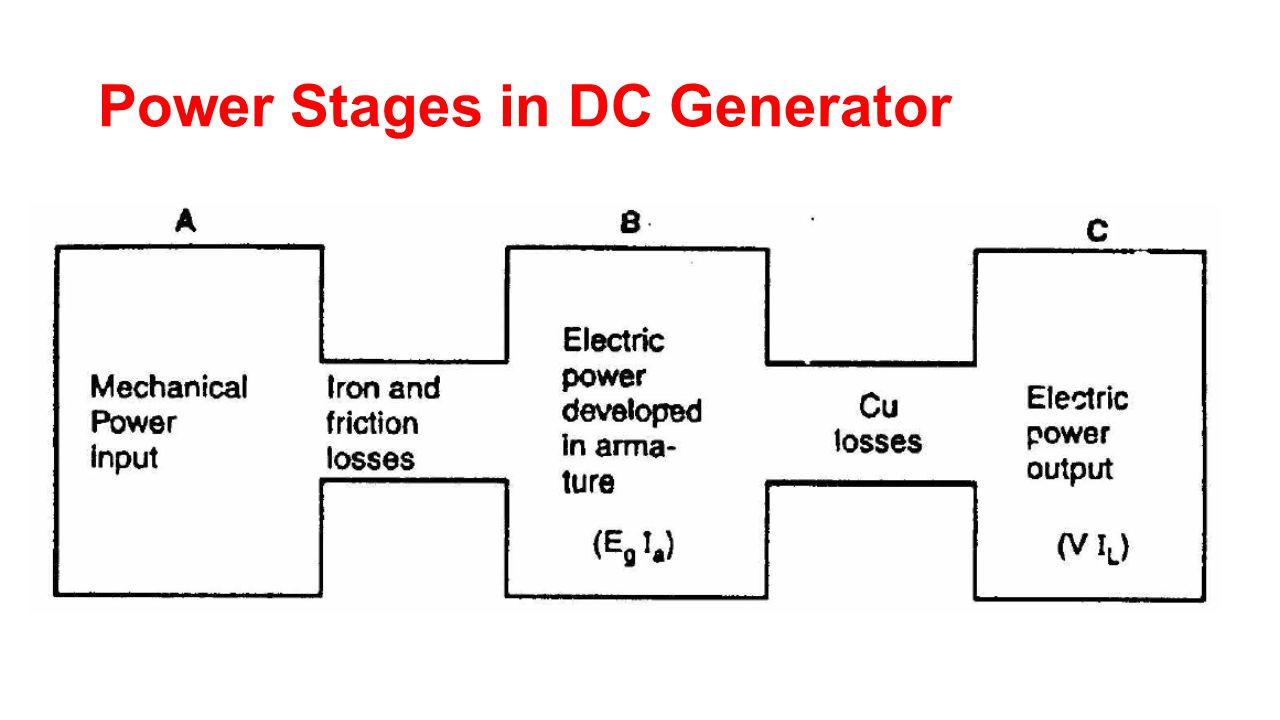 Power Stages in DC Generator