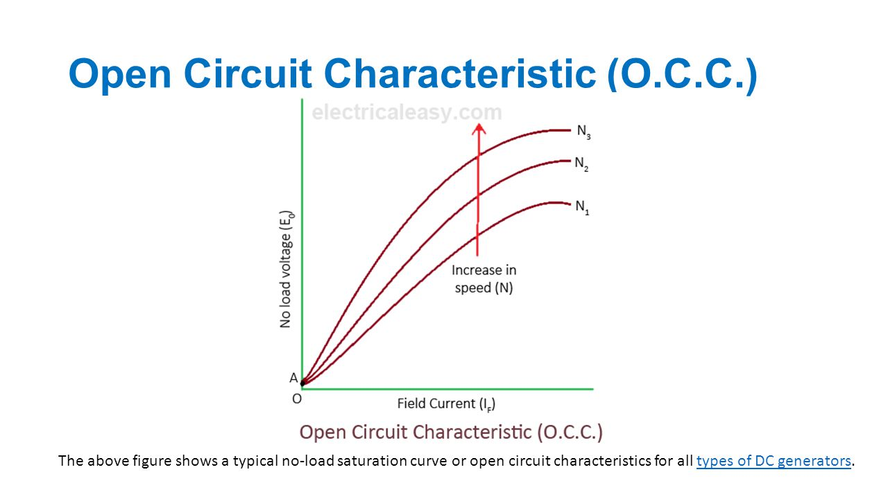 dc generator chapter ppt video online download53 open circuit characteristic
